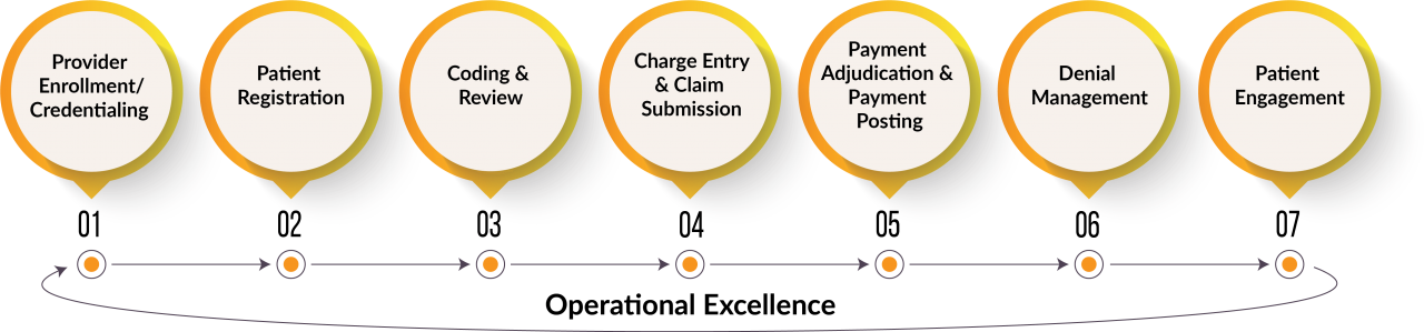 Revenue Cycle Solutions Graphic